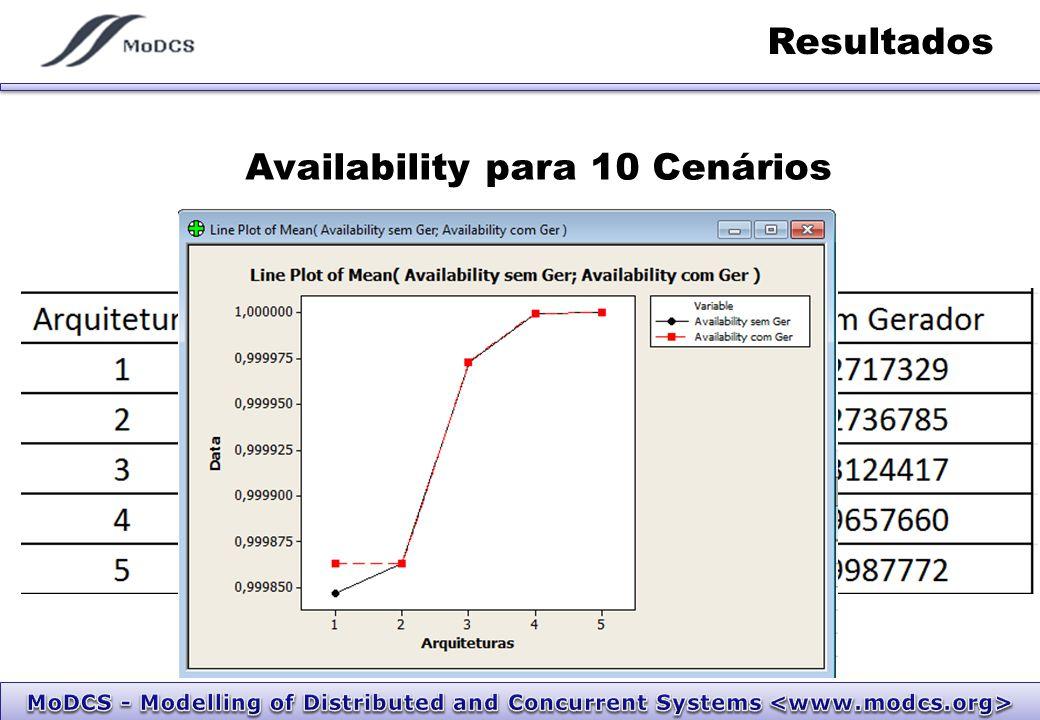 Resultados Availability para 10 Cenários