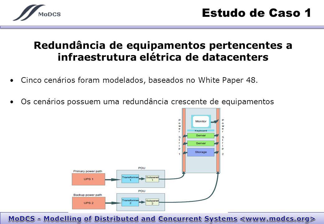 Estudo de Caso 1 Redundância de equipamentos pertencentes a infraestrutura elétrica de datacenters Cinco cenários foram modelados, baseados no White P