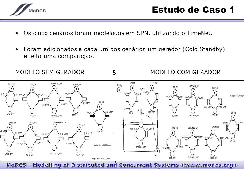 Estudo de Caso 1 Os cinco cenários foram modelados em SPN, utilizando o TimeNet. Foram adicionados a cada um dos cenários um gerador (Cold Standby) e