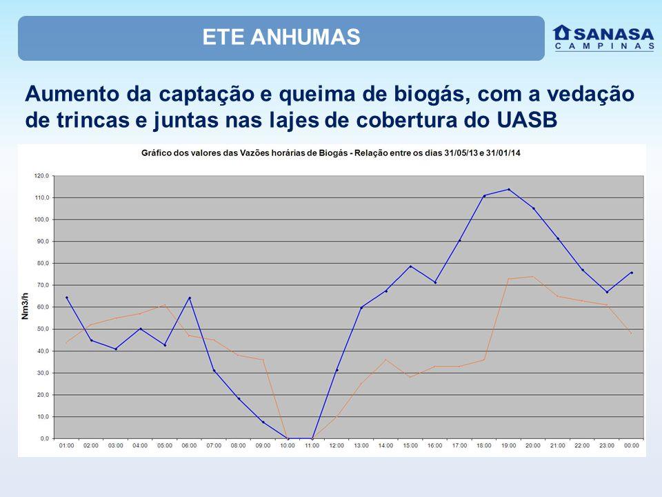 ETE ANHUMAS Aumento da captação e queima de biogás, com a vedação de trincas e juntas nas lajes de cobertura do UASB