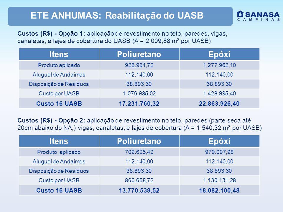 ETE ANHUMAS: Reabilitação do UASB Custos (R$) - Opção 1: aplicação de revestimento no teto, paredes, vigas, canaletas, e lajes de cobertura do UASB (A