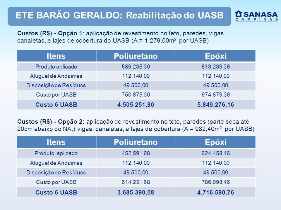 ETE BARÃO GERALDO: Reabilitação do UASB Custos (R$) - Opção 1: aplicação de revestimento no teto, paredes, vigas, canaletas, e lajes de cobertura do U