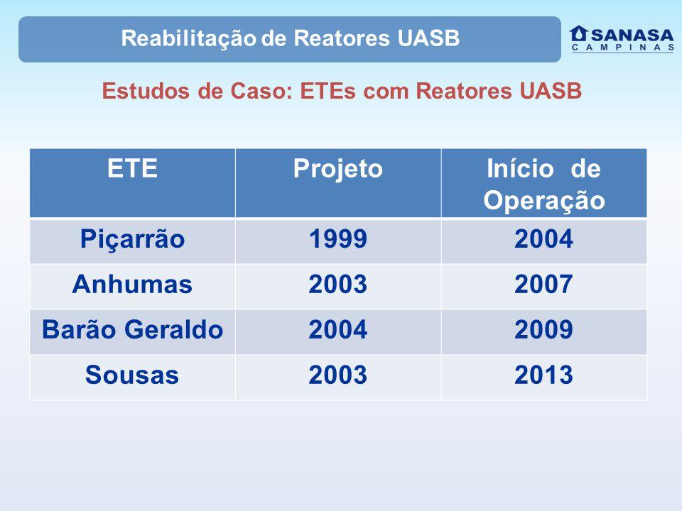Reabilitação de Reatores UASB Estudos de Caso: ETEs com Reatores UASB ETEProjetoInício de Operação Piçarrão19992004 Anhumas20032007 Barão Geraldo20042