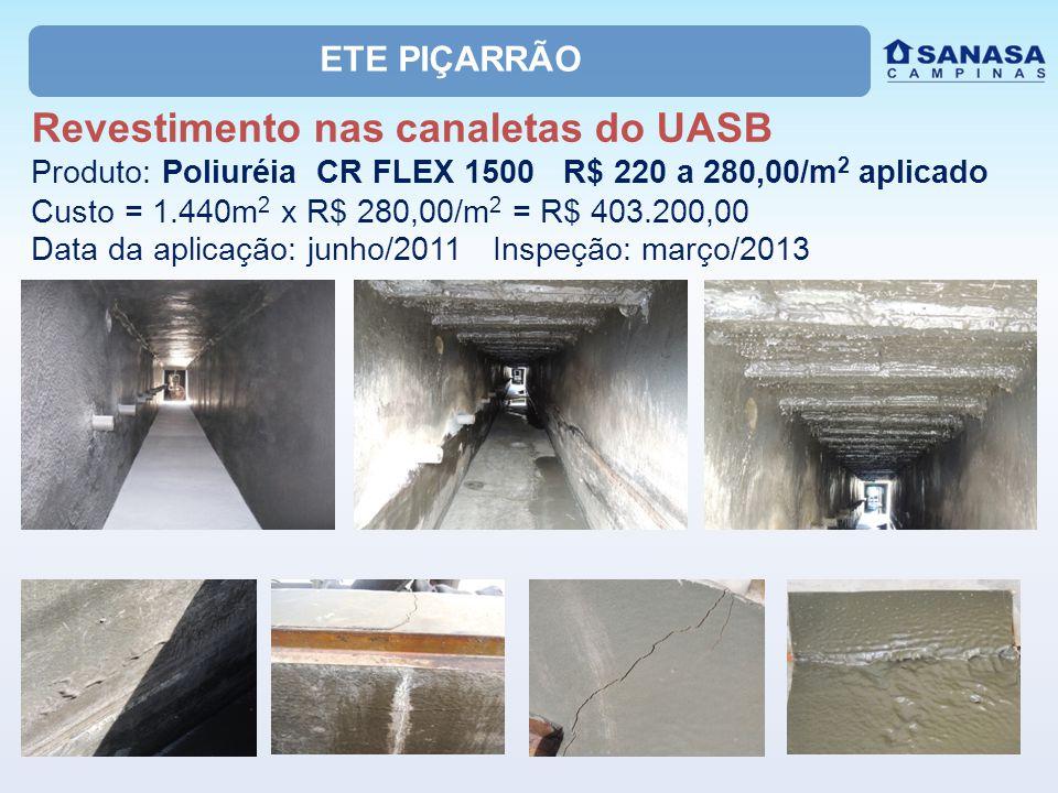 ETE BARÃO GERALDO: Reabilitação do UASB Custos (R$) - Opção 1: aplicação de revestimento no teto, paredes, vigas, canaletas, e lajes de cobertura do UASB (A = 1.279,00m 2 por UASB) ItensPoliuretanoEpóxi Produto aplicado589.235,30813.239,36 Aluguel de Andaimes112.140,00 Disposição de Resíduos49.500,00 Custo por UASB750.875,30974.879,36 Custo 6 UASB4.505.251,805.849.276,16 ItensPoliuretanoEpóxi Produto aplicado452.591,68624.458,46 Aluguel de Andaimes112.140,00 Disposição de Resíduos49.500,00 Custo por UASB614.231,68786.098,46 Custo 6 UASB3.685.390,084.716.590,76 Custos (R$) - Opção 2: aplicação de revestimento no teto, paredes (parte seca até 20cm abaixo do NA,) vigas, canaletas, e lajes de cobertura (A = 982,40m 2 por UASB)