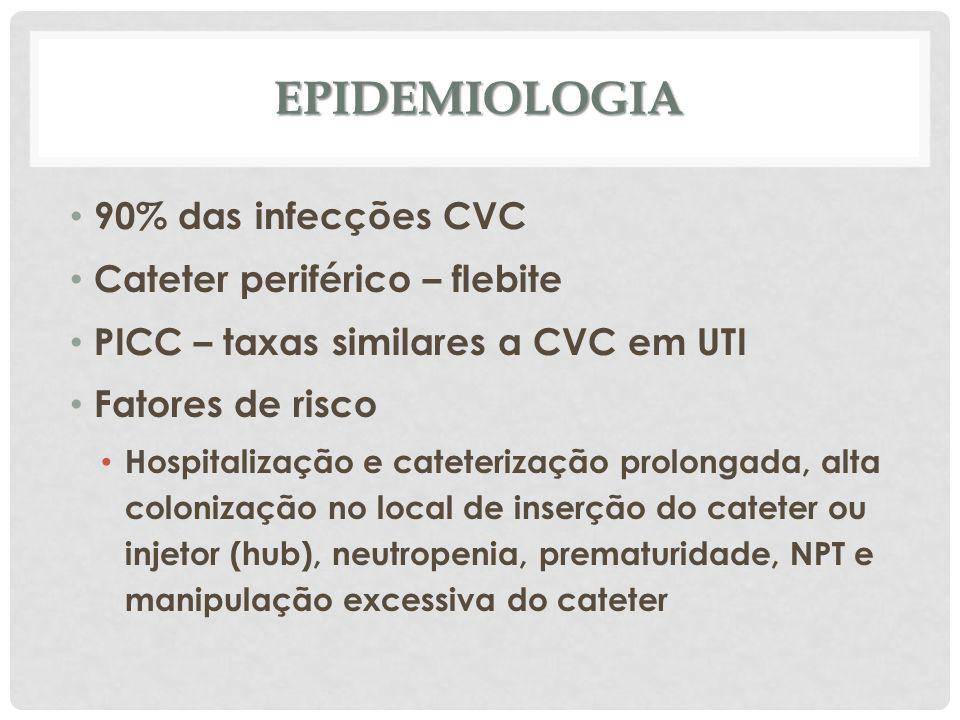 EPIDEMIOLOGIA 90% das infecções CVC Cateter periférico – flebite PICC – taxas similares a CVC em UTI Fatores de risco Hospitalização e cateterização p