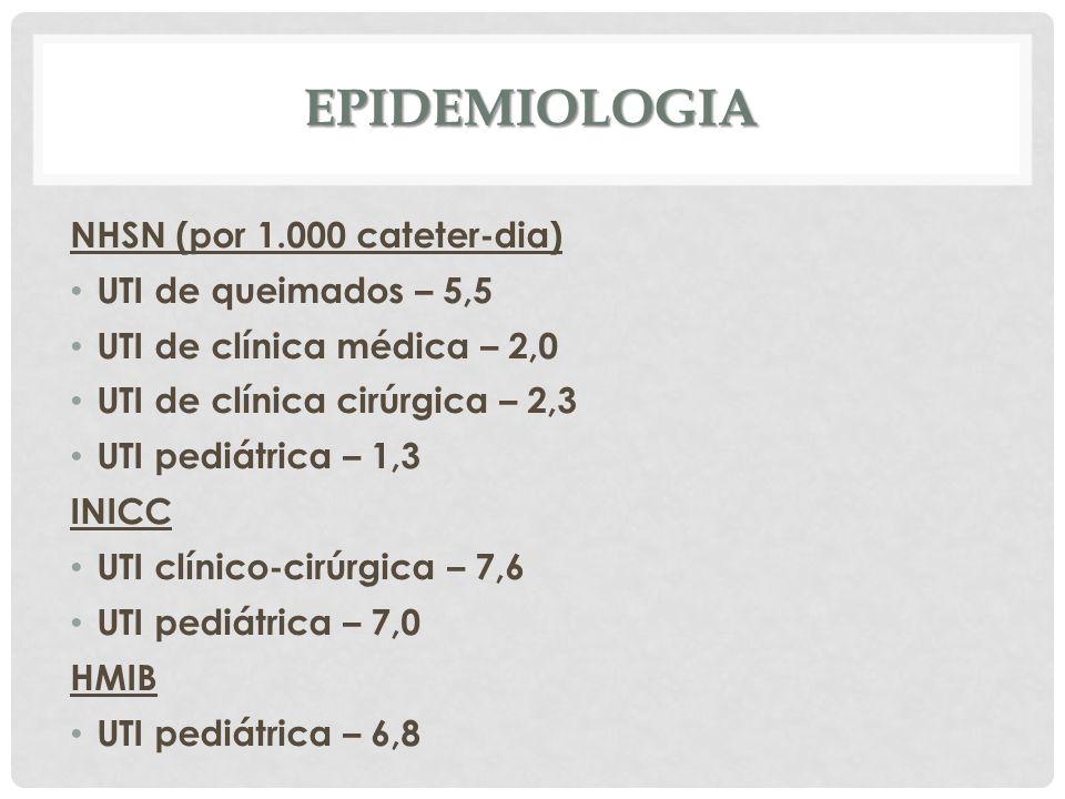 EPIDEMIOLOGIA NHSN (por 1.000 cateter-dia) UTI de queimados – 5,5 UTI de clínica médica – 2,0 UTI de clínica cirúrgica – 2,3 UTI pediátrica – 1,3 INIC