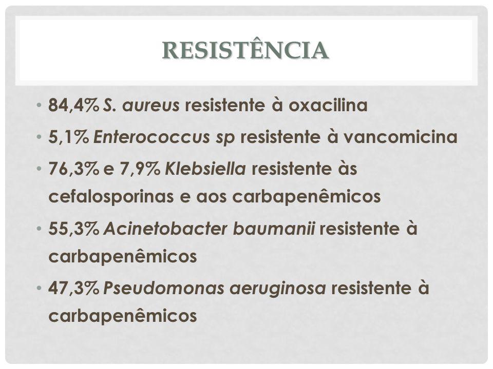 RESISTÊNCIA 84,4% S. aureus resistente à oxacilina 5,1% Enterococcus sp resistente à vancomicina 76,3% e 7,9% Klebsiella resistente às cefalosporinas