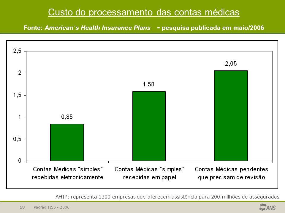 Padrão TISS - 200618 Custo do processamento das contas médicas Fonte: American´s Health Insurance Plans - pesquisa publicada em maio/2006 AHIP: repres
