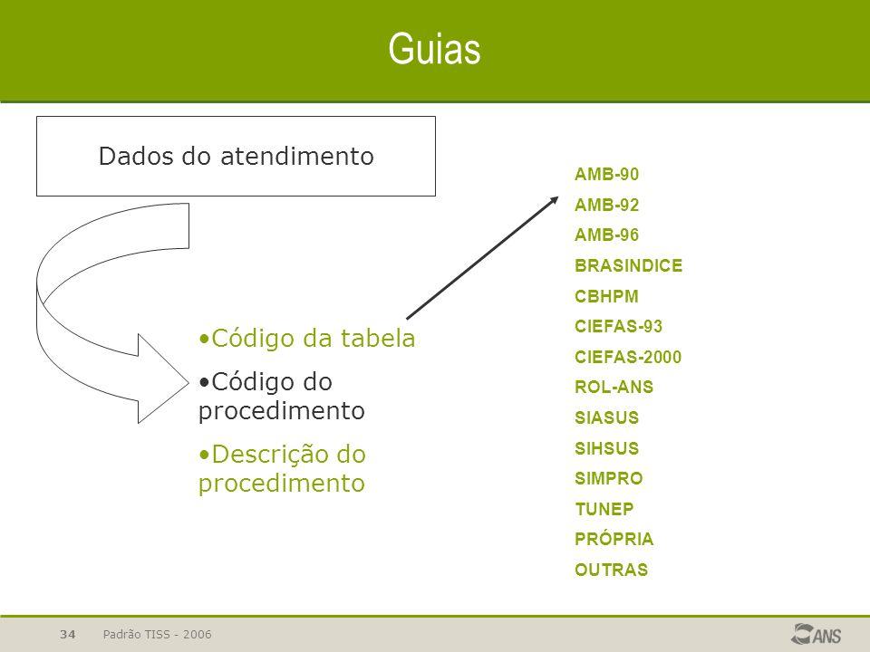 Padrão TISS - 200634 Guias Dados do atendimento Código da tabela Código do procedimento Descrição do procedimento AMB-90 AMB-92 AMB-96 BRASINDICE CBHP