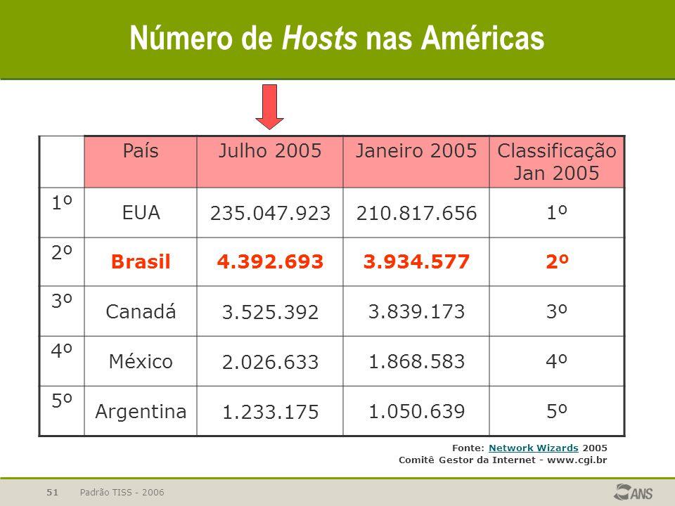 Padrão TISS - 200651 Número de Hosts nas Américas PaísJulho 2005Janeiro 2005Classificação Jan 2005 1º EUA235.047.923210.817.6561º 2º Brasil4.392.6933.