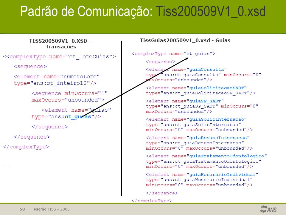 Padrão TISS - 200658 Padrão de Comunicação: Tiss200509V1_0.xsd --- TISS200509V1_0.XSD - Transações TissGuias200509v1_0.xsd - Guias