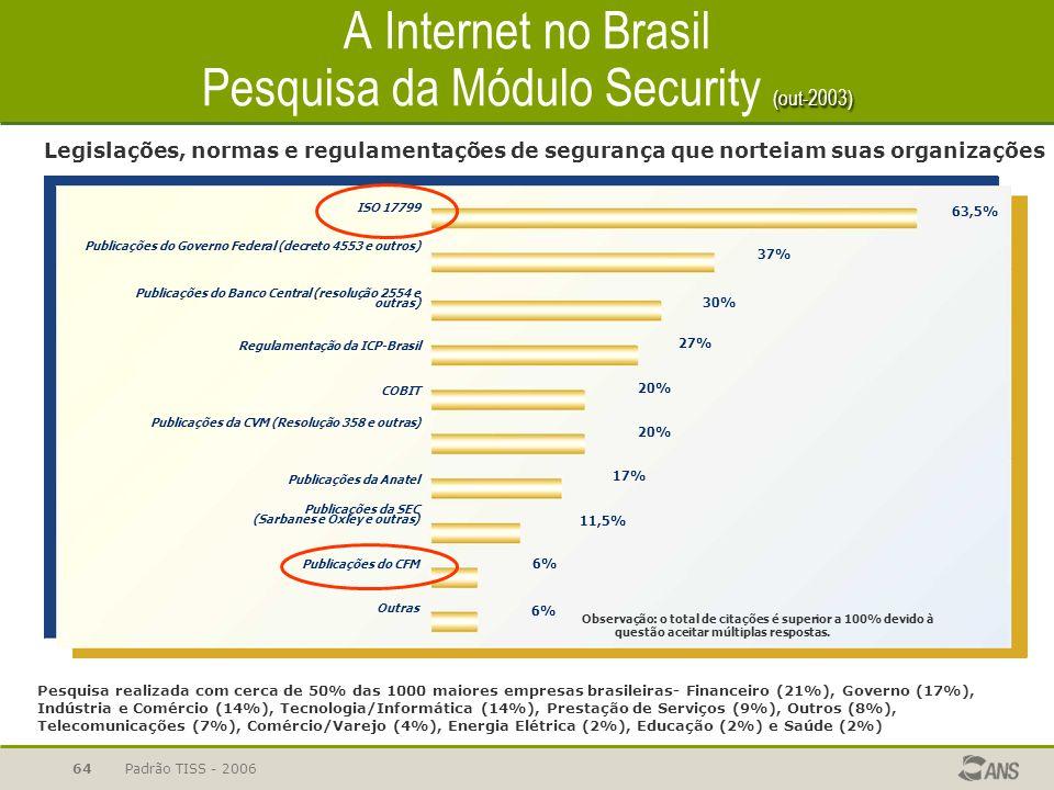 Padrão TISS - 200664 (out-2003) A Internet no Brasil Pesquisa da Módulo Security (out-2003) Publicações do Governo Federal (decreto 4553 e outros) Pub
