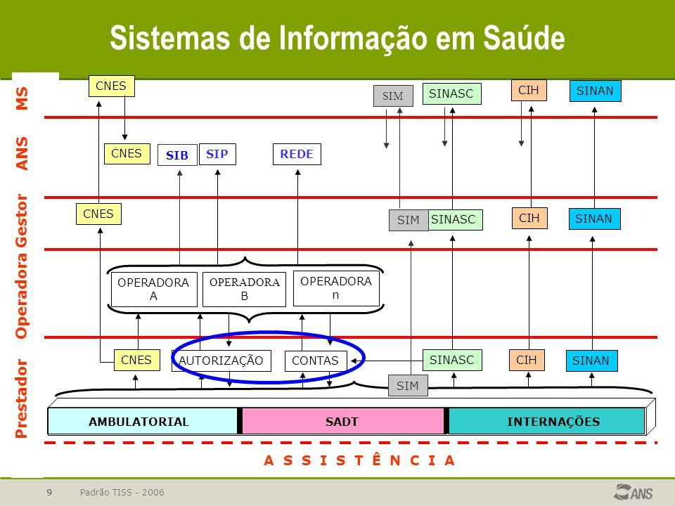 Padrão TISS - 20069 A S S I S T Ê N C I A AMBULATORIALSADTINTERNAÇÕES CNES AUTORIZAÇÃO CONTAS SINASCCIH OPERADORA A OPERADORA B OPERADORA n SIPREDE SI
