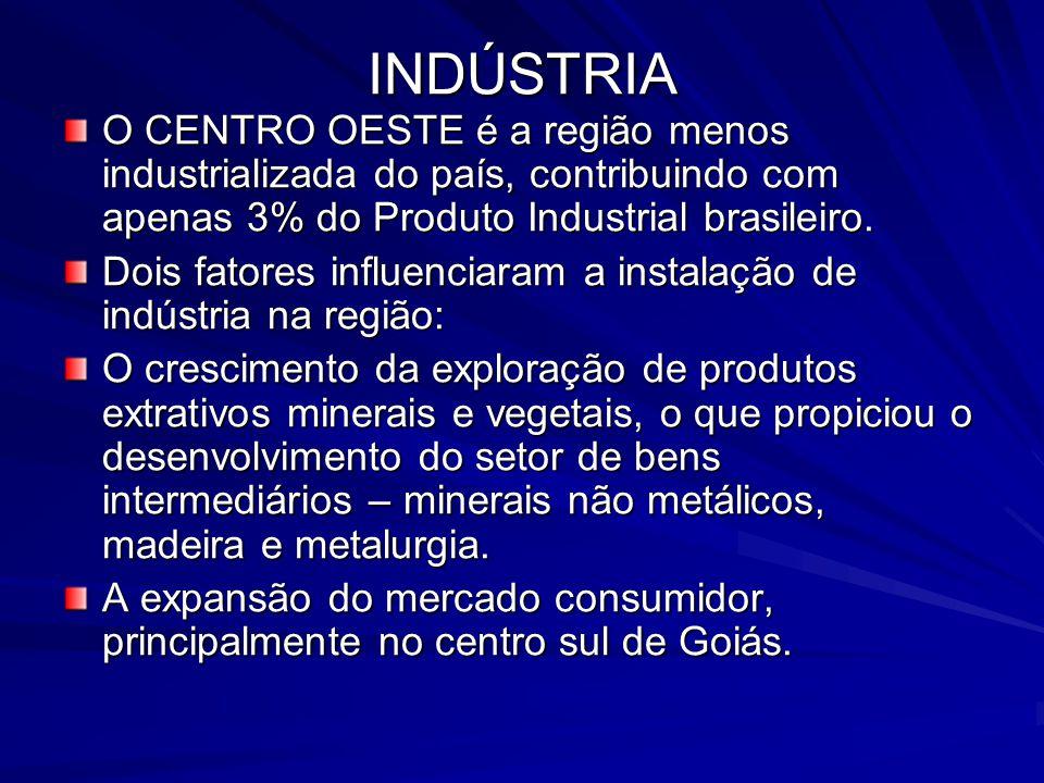 INDÚSTRIA O CENTRO OESTE é a região menos industrializada do país, contribuindo com apenas 3% do Produto Industrial brasileiro.