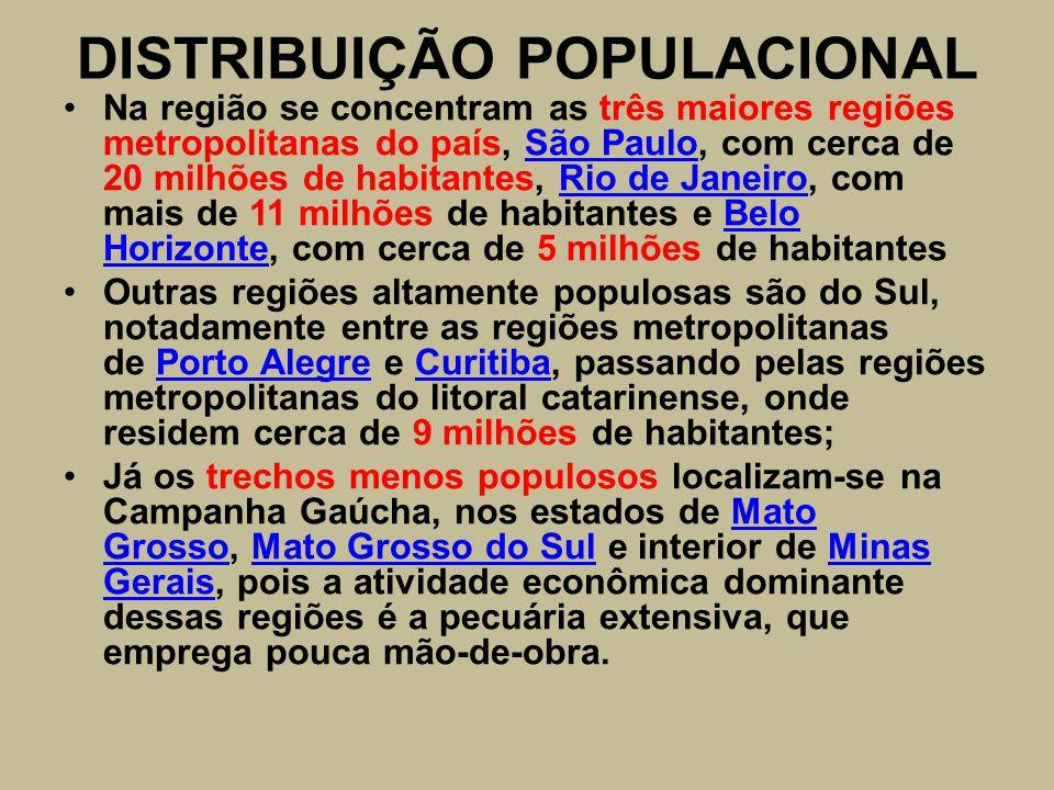 DISTRIBUIÇÃO POPULACIONAL Na região se concentram as três maiores regiões metropolitanas do país, São Paulo, com cerca de 20 milhões de habitantes, Rio de Janeiro, com mais de 11 milhões de habitantes e Belo Horizonte, com cerca de 5 milhões de habitantesSão PauloRio de JaneiroBelo Horizonte Outras regiões altamente populosas são do Sul, notadamente entre as regiões metropolitanas de Porto Alegre e Curitiba, passando pelas regiões metropolitanas do litoral catarinense, onde residem cerca de 9 milhões de habitantes;Porto AlegreCuritiba Já os trechos menos populosos localizam-se na Campanha Gaúcha, nos estados de Mato Grosso, Mato Grosso do Sul e interior de Minas Gerais, pois a atividade econômica dominante dessas regiões é a pecuária extensiva, que emprega pouca mão-de-obra.Mato GrossoMato Grosso do SulMinas Gerais