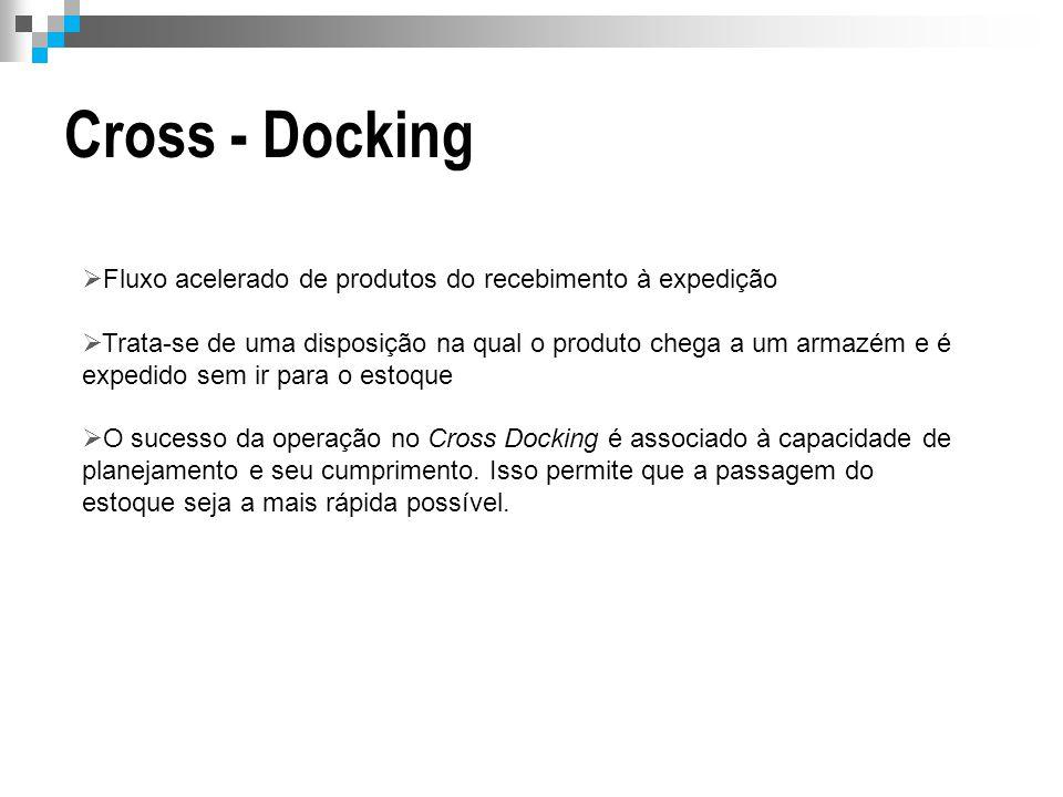 Cross - Docking  Fluxo acelerado de produtos do recebimento à expedição  Trata-se de uma disposição na qual o produto chega a um armazém e é expedid