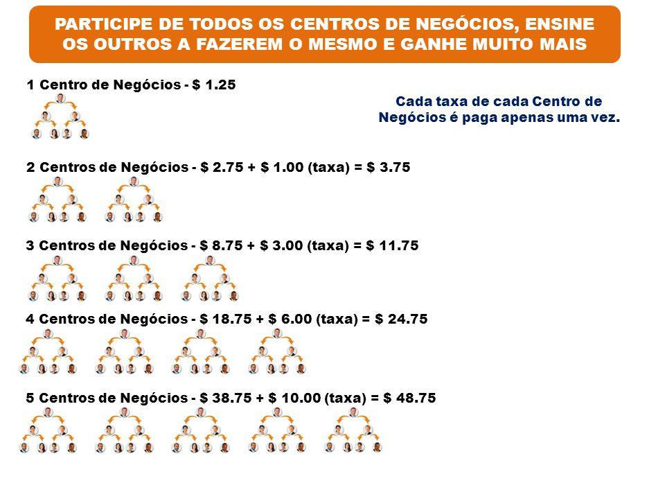 PARTICIPE DE TODOS OS CENTROS DE NEGÓCIOS, ENSINE OS OUTROS A FAZEREM O MESMO E GANHE MUITO MAIS 1 Centro de Negócios - $ 1.25 2 Centros de Negócios - $ 2.75 + $ 1.00 (taxa) = $ 3.75 3 Centros de Negócios - $ 8.75 + $ 3.00 (taxa) = $ 11.75 4 Centros de Negócios - $ 18.75 + $ 6.00 (taxa) = $ 24.75 5 Centros de Negócios - $ 38.75 + $ 10.00 (taxa) = $ 48.75 Cada taxa de cada Centro de Negócios é paga apenas uma vez.