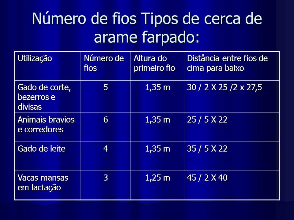 Número de fios Tipos de cerca de arame liso: Utilização Número de fios Altura do primeiro fio Distância entre fios Divisa de propriedades 5 1,35 m 27 Gado de corte europeu ou mestiço 5 1,35 m 25 / 5 x 22 Bezerros5 1,35 m 2 x 30 / 3 x 25 Gado de leite e lavouras 3 ou 4 1,35 m 45 / 2 x 32,5 / 35