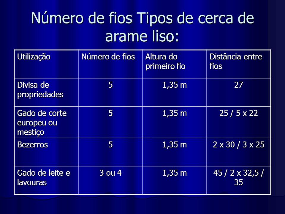 Número de fios Tipos de cerca de arame liso: Utilização Número de fios Altura do primeiro fio Distância entre fios Divisa de propriedades 5 1,35 m 27
