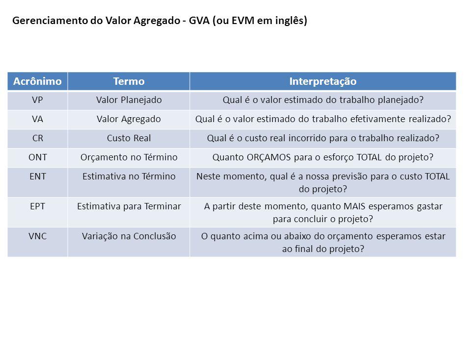 AcrônimoTermoInterpretação VPValor PlanejadoQual é o valor estimado do trabalho planejado? VAValor AgregadoQual é o valor estimado do trabalho efetiva