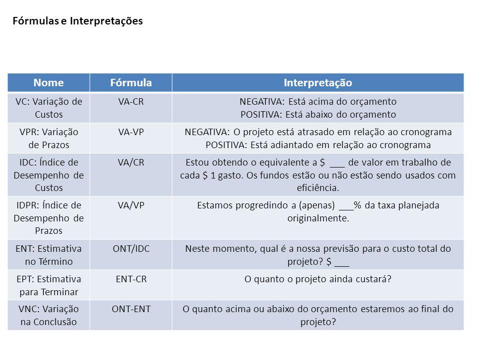 NomeFórmulaInterpretação VC: Variação de Custos VA-CRNEGATIVA: Está acima do orçamento POSITIVA: Está abaixo do orçamento VPR: Variação de Prazos VA-V