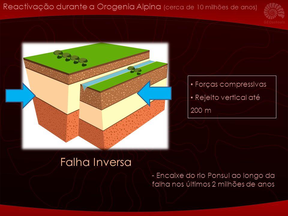 Forças compressivas Rejeito vertical até 200 m Reactivação durante a Orogenia Alpina (cerca de 10 milhões de anos) Falha Inversa - Encaixe do rio Pons