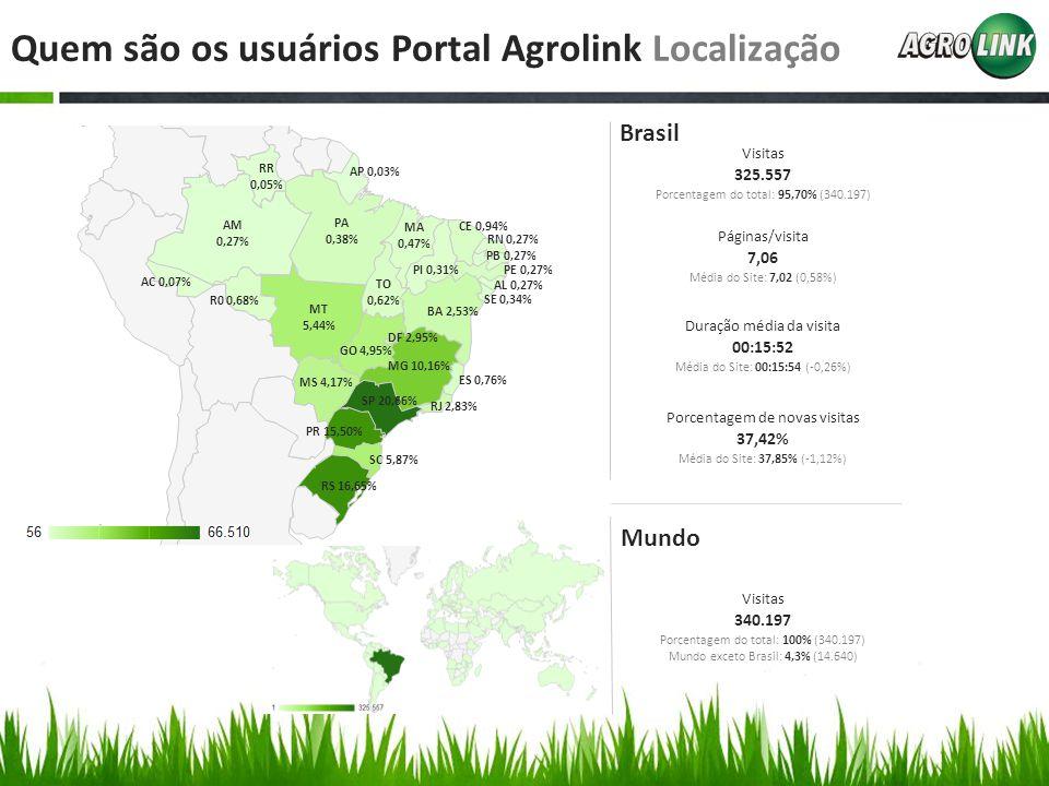 Quem são os usuários Portal Agrolink Localização SP 20,66% RS 16,65% SC 5,87% PR 15,50% RJ 2,83% ES 0,76% MG 10,16% MS 4,17% GO 4,95% DF 2,95% BA 2,53