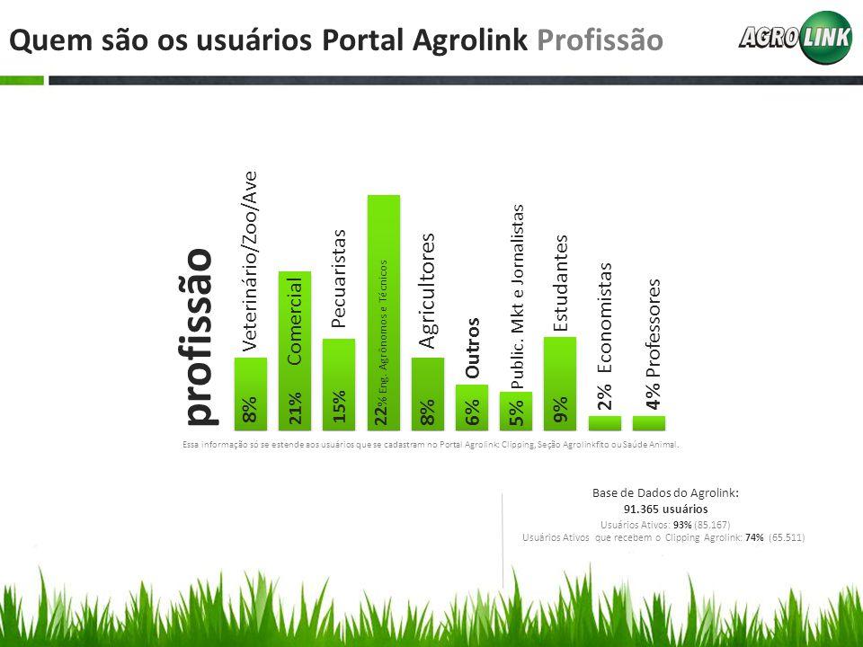 Quem são os usuários Portal Agrolink Profissão Base de Dados do Agrolink: 91.365 usuários Usuários Ativos: 93% (85.167) Usuários Ativos que recebem o