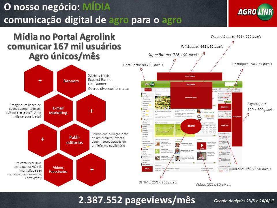 O nosso negócio: MÍDIA comunicação digital de agro para o agro Mídia no Portal Agrolink comunicar 167 mil usuários Agro únicos/mês Banners Super Banne
