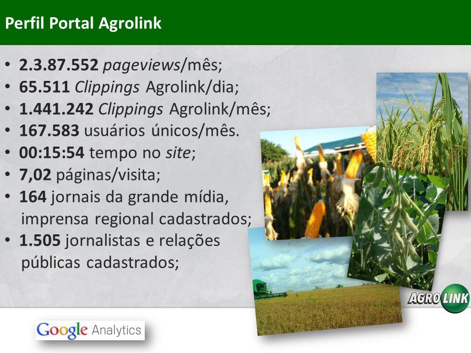 Perfil Portal Agrolink 2.3.87.552 pageviews/mês; 65.511 Clippings Agrolink/dia; 1.441.242 Clippings Agrolink/mês; 167.583 usuários únicos/mês. 00:15:5