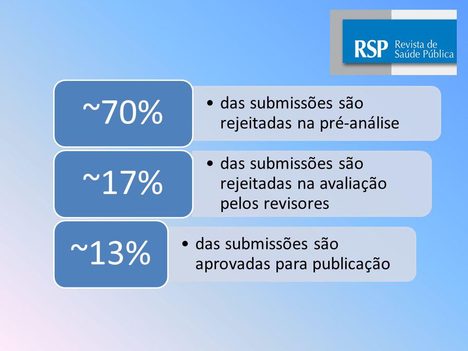 das submissões são rejeitadas na pré-análise ~70% das submissões são rejeitadas na avaliação pelos revisores ~17% das submissões são aprovadas para publicação ~13%