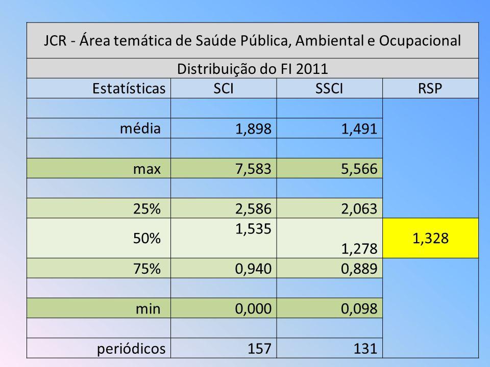 JCR - Área temática de Saúde Pública, Ambiental e Ocupacional Distribuição do FI 2011 EstatísticasSCISSCIRSP média 1,8981,491 max7,5835,566 25%2,5862,063 50% 1,535 1,328 1,278 75%0,9400,889 min0,0000,098 periódicos157131