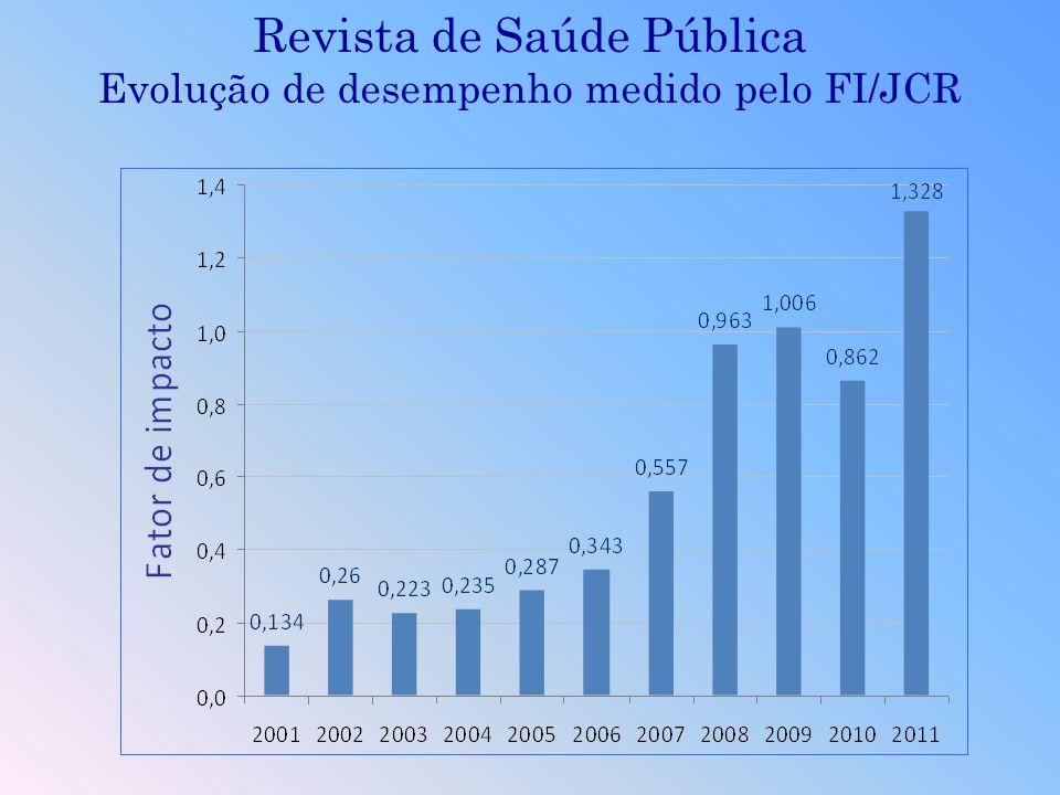 Revista de Saúde Pública Evolução de desempenho medido pelo FI/JCR