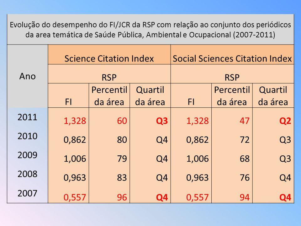 Evolução do desempenho do FI/JCR da RSP com relação ao conjunto dos periódicos da area temática de Saúde Pública, Ambiental e Ocupacional (2007-2011)