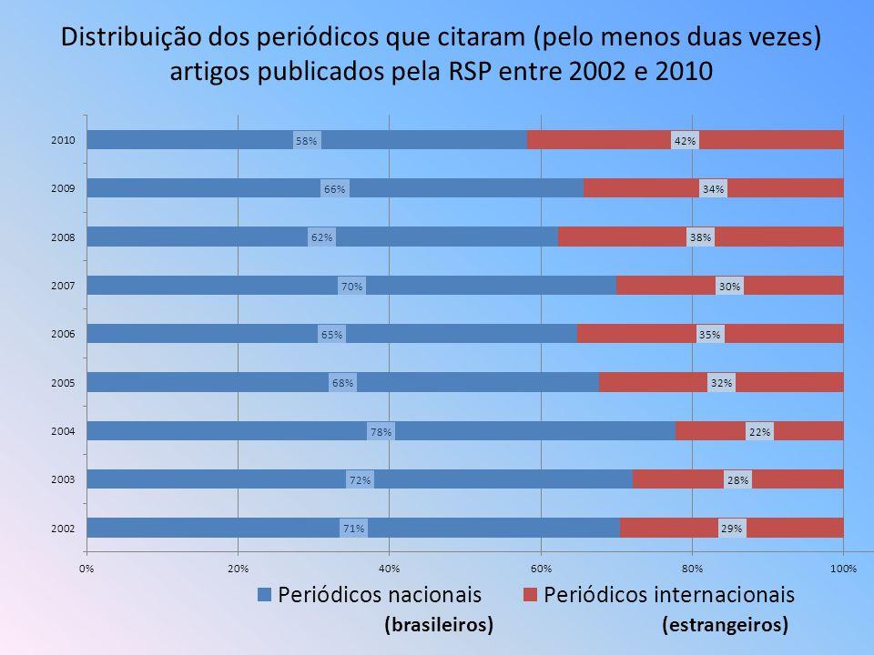 Distribuição dos periódicos que citaram (pelo menos duas vezes) artigos publicados pela RSP entre 2002 e 2010 (brasileiros)(estrangeiros)