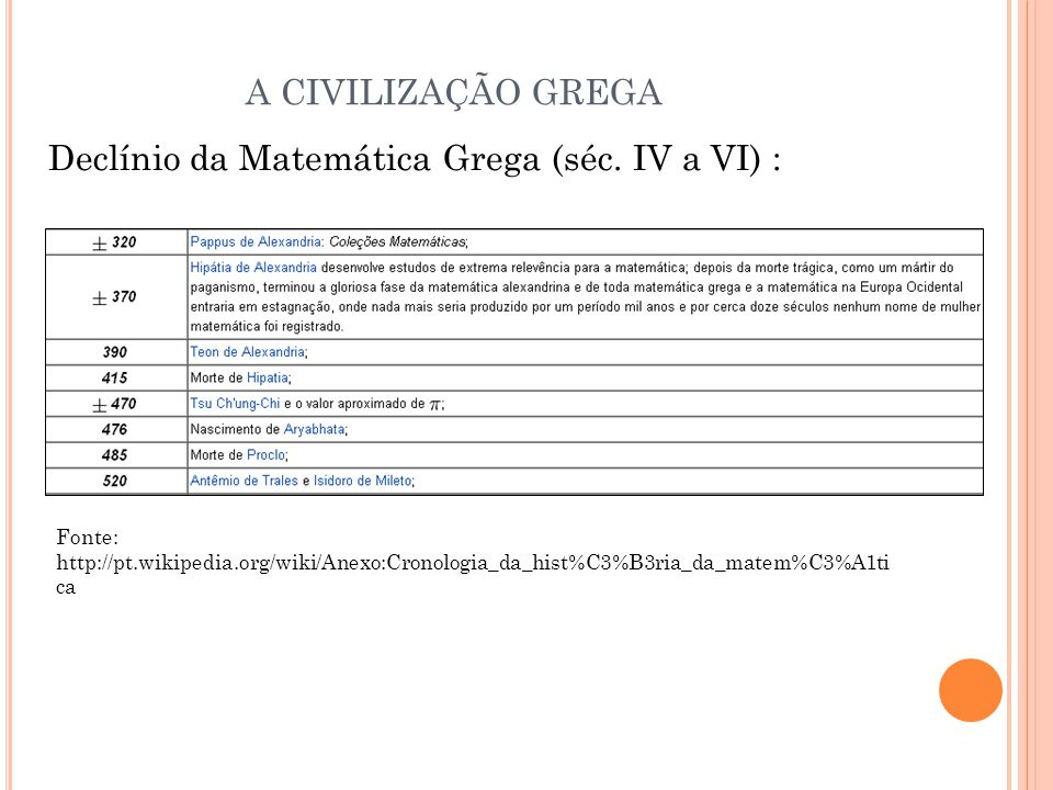 Declínio da Matemática Grega (séc. IV a VI) : A CIVILIZAÇÃO GREGA Fonte: http://pt.wikipedia.org/wiki/Anexo:Cronologia_da_hist%C3%B3ria_da_matem%C3%A1