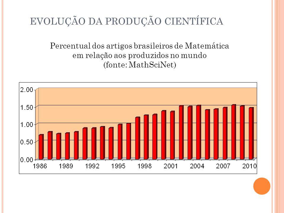 Percentual dos artigos brasileiros de Matemática em relação aos produzidos no mundo (fonte: MathSciNet) EVOLUÇÃO DA PRODUÇÃO CIENTÍFICA