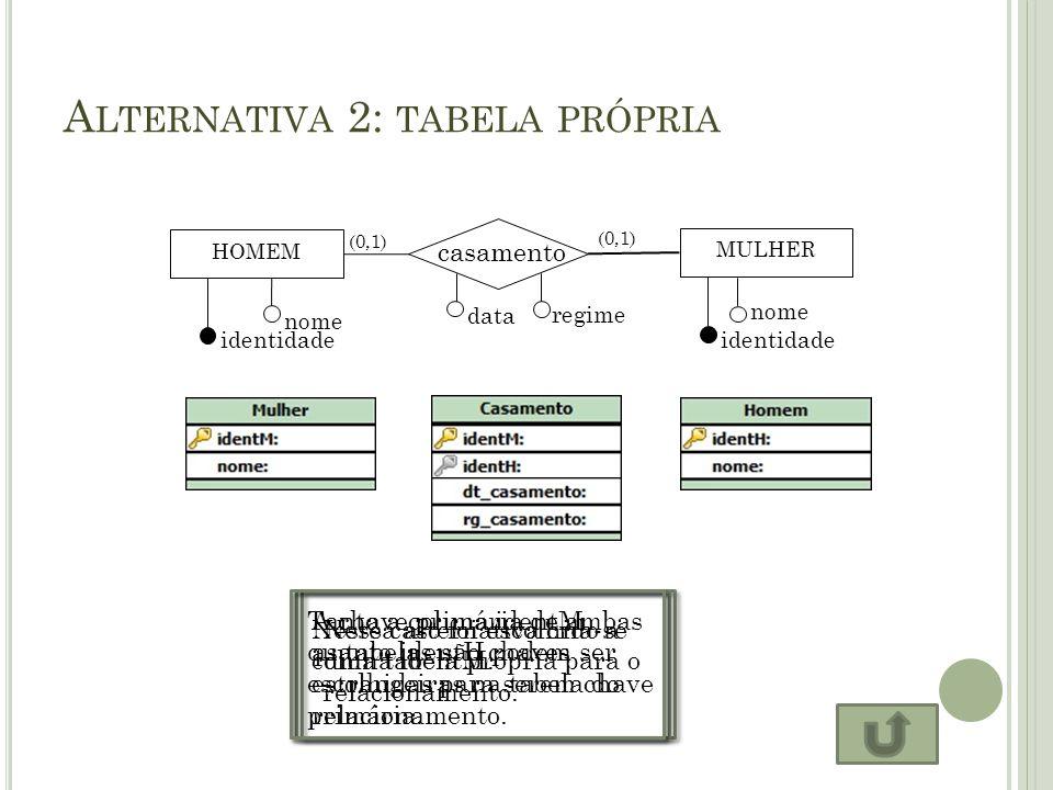 A LTERNATIVA 2: TABELA PRÓPRIA HOMEM casamento MULHER identidade nome identidade nome (0,1) data regime Nessa alternativa cria-se uma tabela própria p
