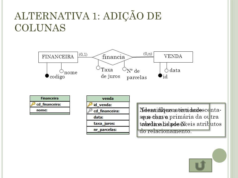 ALTERNATIVA 1: ADIÇÃO DE COLUNAS FINANCEIRA financia VENDA codigo nome id data (0,1) (0,n) Taxa de juros Nº de parcelas Nessa alternativa acrescenta-