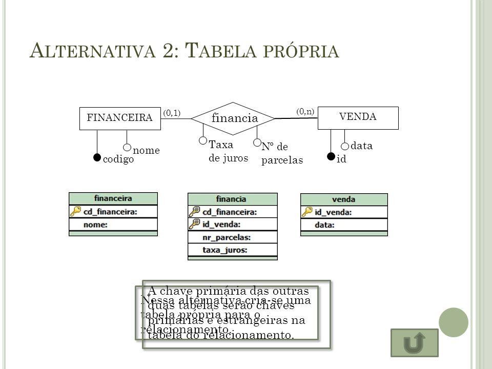 A LTERNATIVA 2: T ABELA PRÓPRIA FINANCEIRA financia VENDA codigo nome id data (0,1) (0,n) Taxa de juros Nº de parcelas Nessa alternativa cria-se uma t