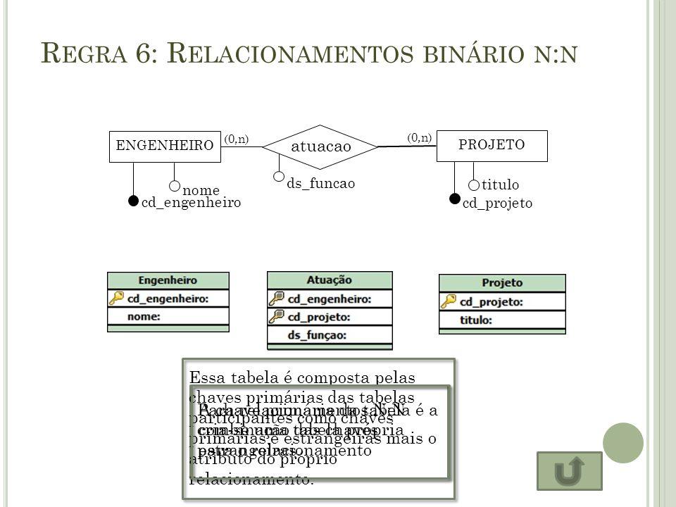 R EGRA 6: R ELACIONAMENTOS BINÁRIO N : N Para relacionamentos N:N cria-se uma tabela própria para o relacionamento ENGENHEIRO atuacao PROJETO cd_engen