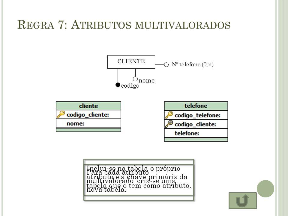R EGRA 7: A TRIBUTOS MULTIVALORADOS CLIENTE codigo nome Nº telefone (0,n) Para cada atributo multivalorado cria-se uma nova tabela. Inclui-se na tabel