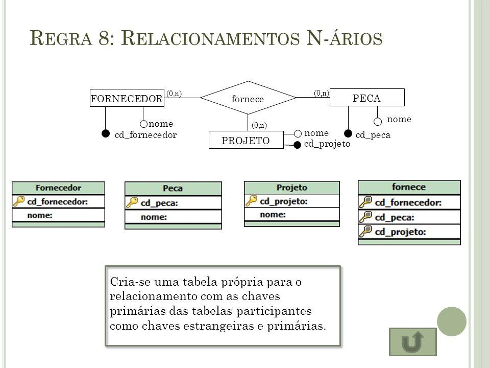 R EGRA 8: R ELACIONAMENTOS N- ÁRIOS cd_projeto (0,n) nome cd_fornecedor FORNECEDOR nome cd_peca PECA (0,n) fornece nome PROJETO Cria-se uma tabela pró
