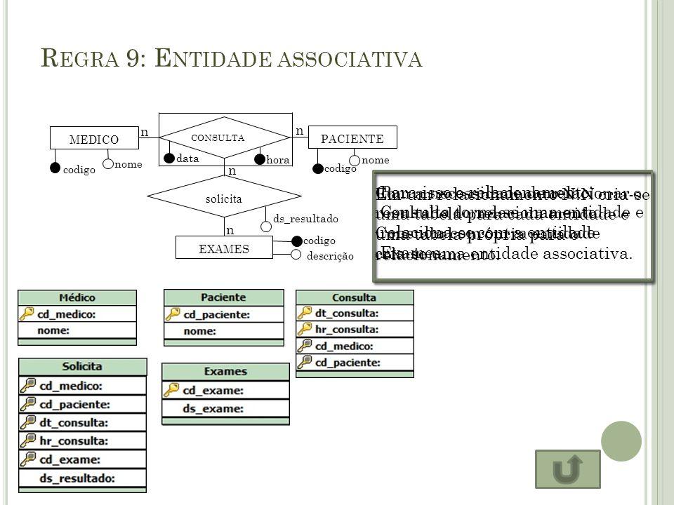 R EGRA 9: E NTIDADE ASSOCIATIVA MEDICO PACIENTE CONSULTA n n codigo nome codigo nome data hora solicita EXAMES codigo descrição Em um relacionamento N
