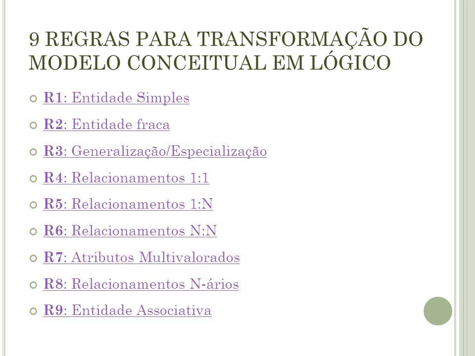 9 REGRAS PARA TRANSFORMAÇÃO DO MODELO CONCEITUAL EM LÓGICO R1 : Entidade Simples R2 : Entidade fraca R3 : Generalização/Especialização R4 : Relacionam
