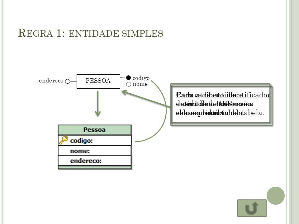 R EGRA 1: ENTIDADE SIMPLES PESSOA nome codigo endereco Para cada entidade descrita no DER cria- se uma tabela. Cada atributo da entidade torna-se uma