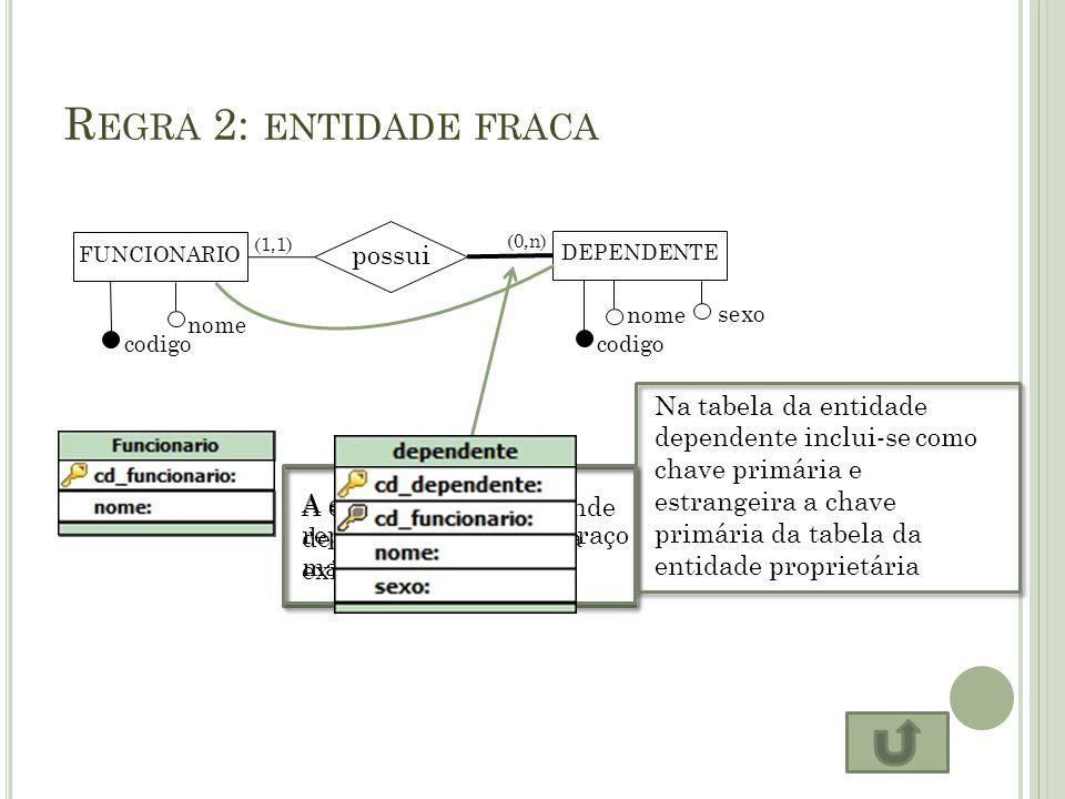 R EGRA 2: ENTIDADE FRACA FUNCIONARIO possui DEPENDENTE codigo nome codigo nome sexo (1,1) (0,n) A entidade fraca depende de outra entidade para existi