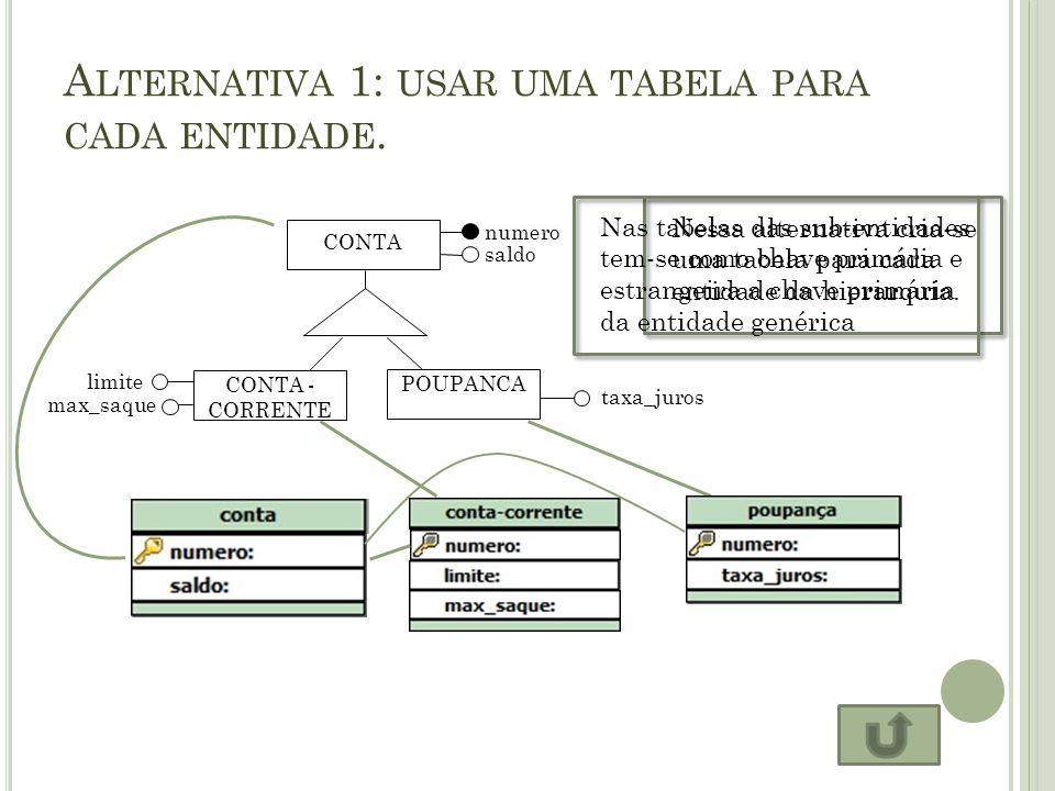 ALTERNATIVA 2: USAR UMA ÚNICA TABELA PARA TODA A HIERARQUIA DE GENERALIZAÇÃO / ESPECIALIZAÇÃO.