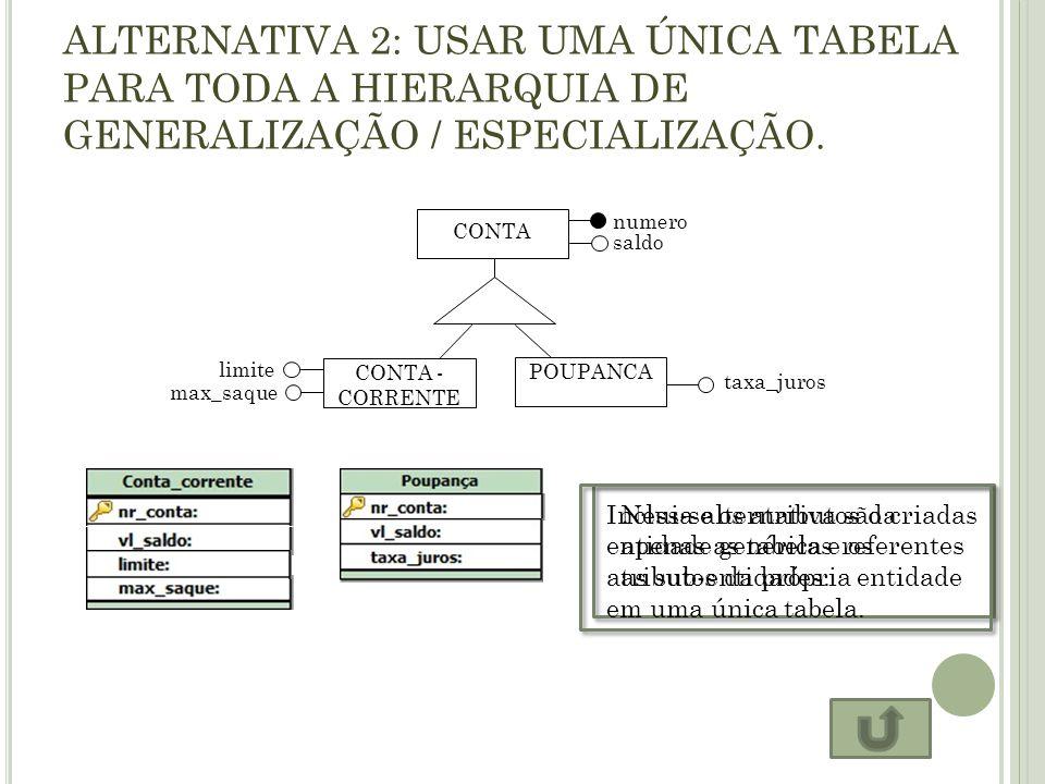 ALTERNATIVA 2: USAR UMA ÚNICA TABELA PARA TODA A HIERARQUIA DE GENERALIZAÇÃO / ESPECIALIZAÇÃO. CONTA saldo numero limite max_saque CONTA - CORRENTE ta