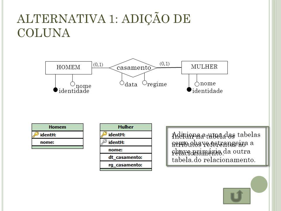 A LTERNATIVA 2: TABELA PRÓPRIA HOMEM casamento MULHER identidade nome identidade nome (0,1) data regime Nessa alternativa cria-se uma tabela própria para o relacionamento.